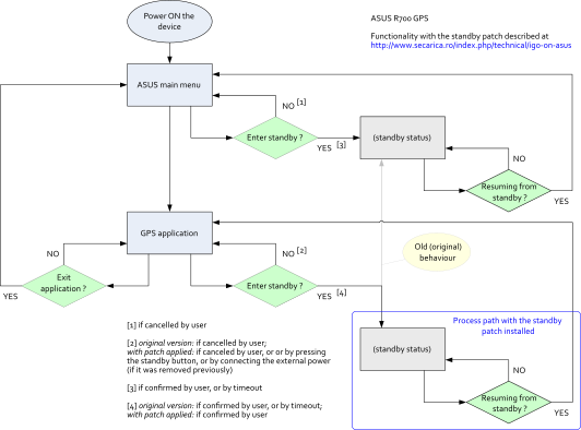Standby flowchart with the standby patch installed